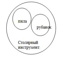 Контрольная работа по логике отношение между понятиями обобщение  а изобразим с помощью кругов Эйлера данные понятия